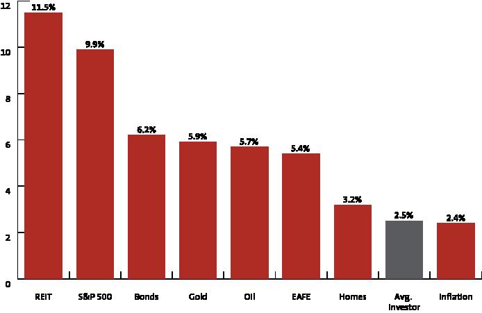 20-year-returns-graph