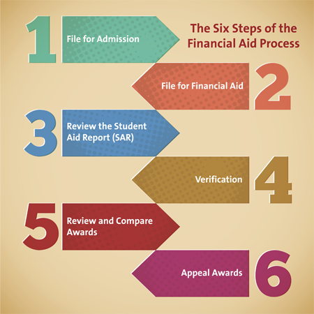 Six_Step_Financial_Aid_Proces_468719935