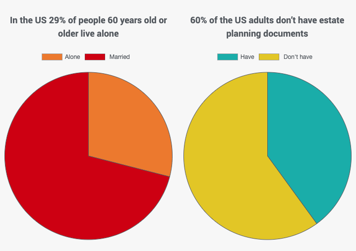 left image – In the US 29% of people 60 years old or older live alone. Right image – 60% of the US adults don't have estate planning documents