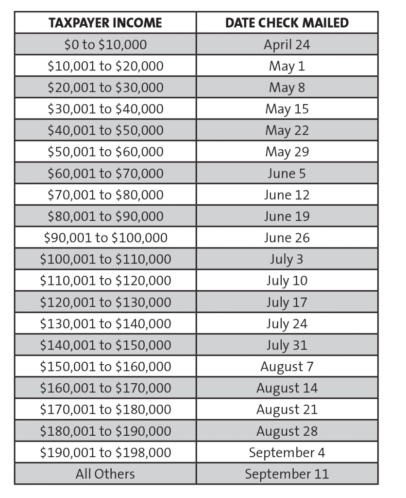 IRS Stimulus Check Mailing Schedule