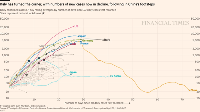 financial times, number of coronavirus cases