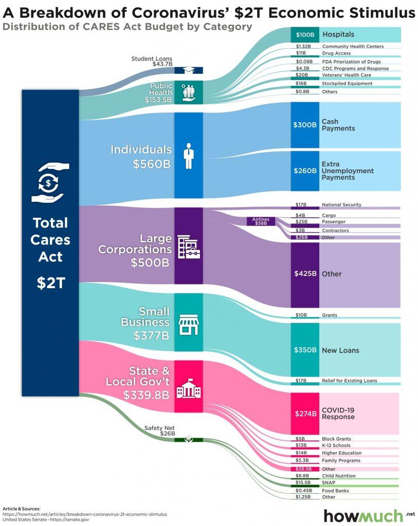 A breakdown of the coronavirus 2t economic stimulus plan