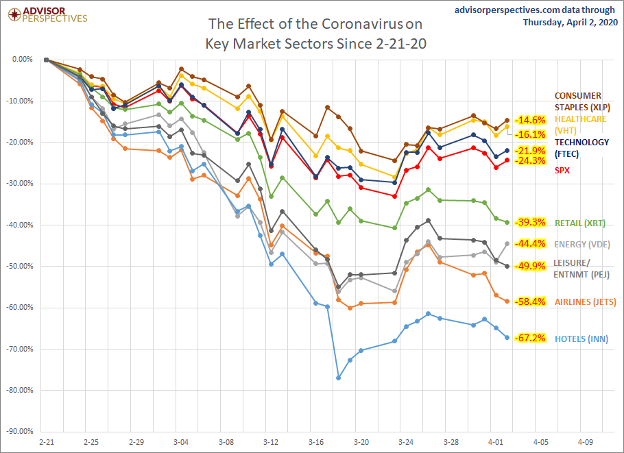 The effect of coronavirus on key market sectors