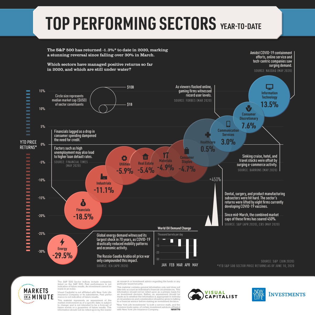 Top performing sectors, year-to-date
