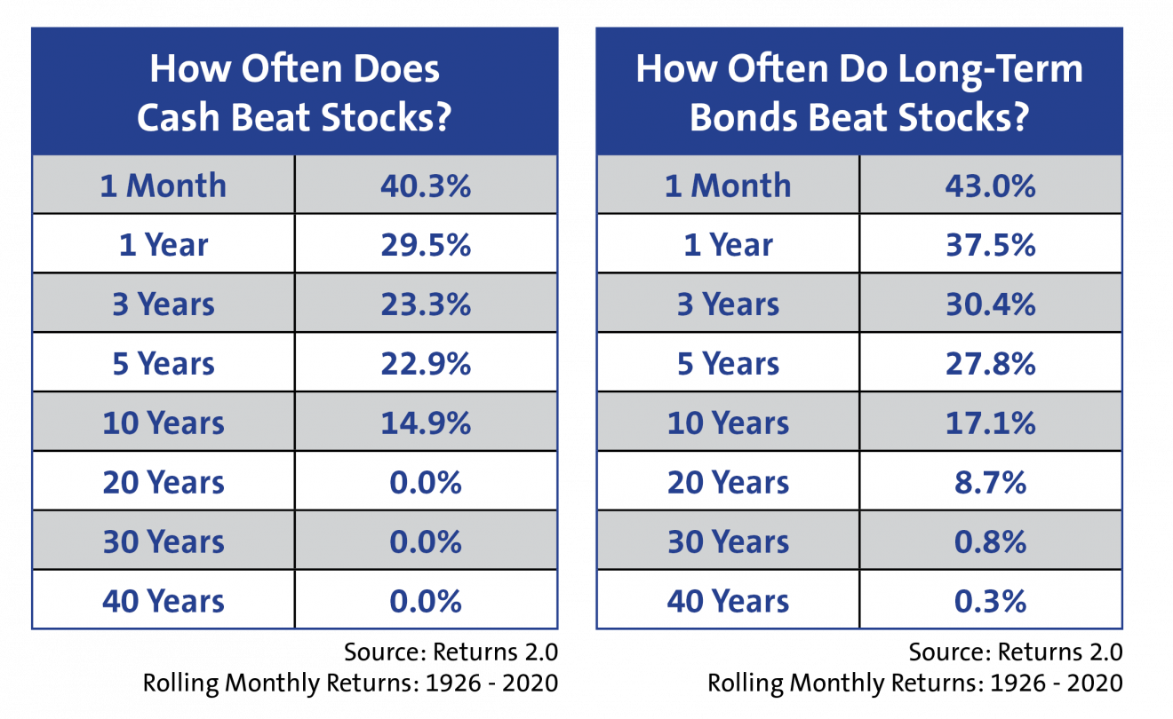 how often cash or long-term bonds beat stocks chart