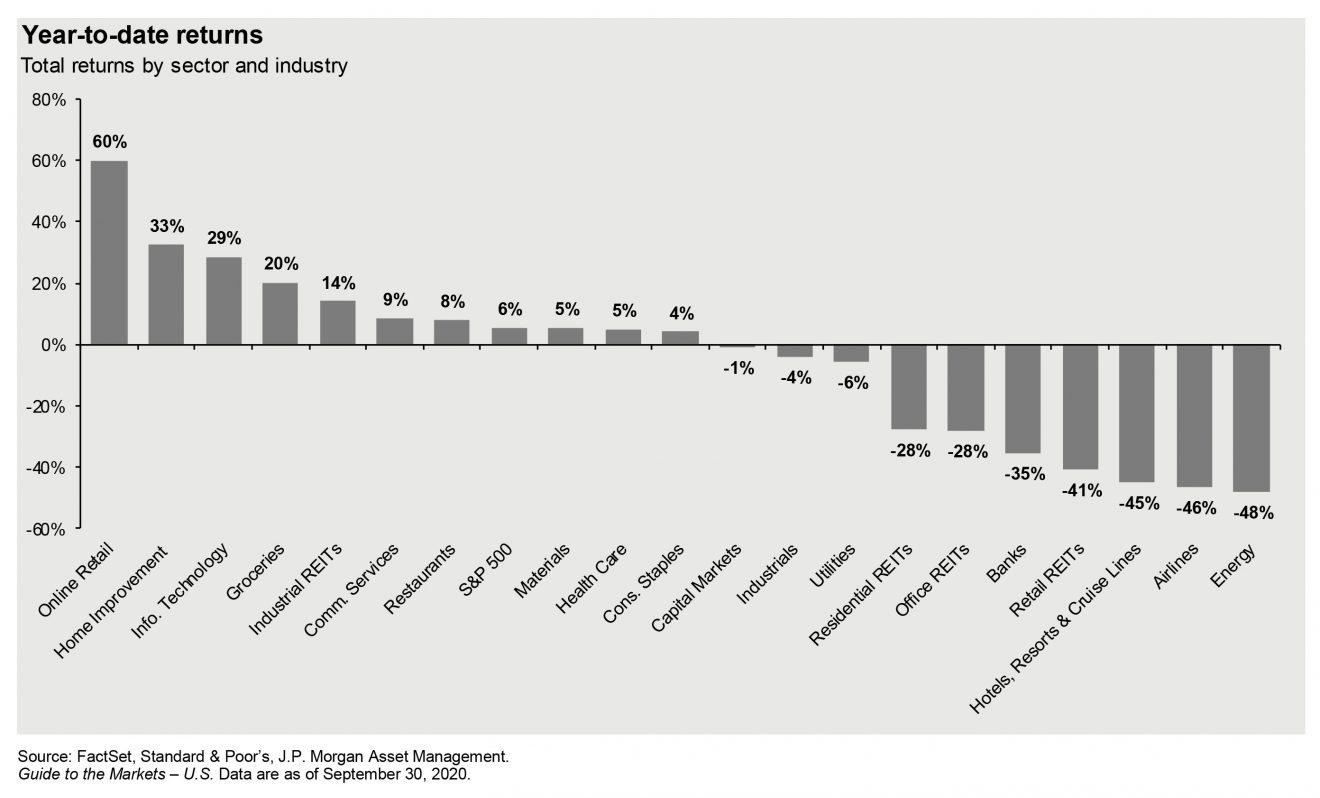 year-to-date returns by sector and industry