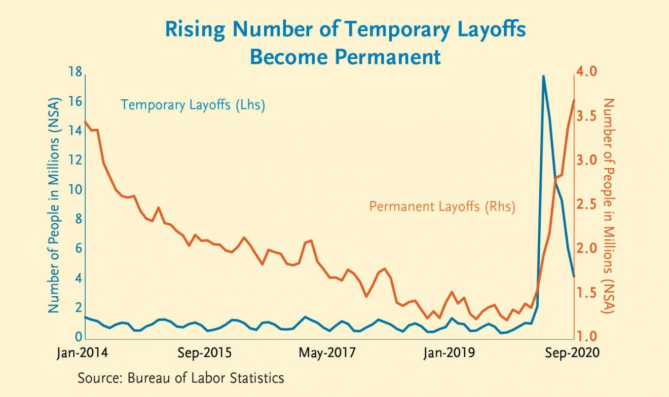 rising number of temporary layoffs become permanent