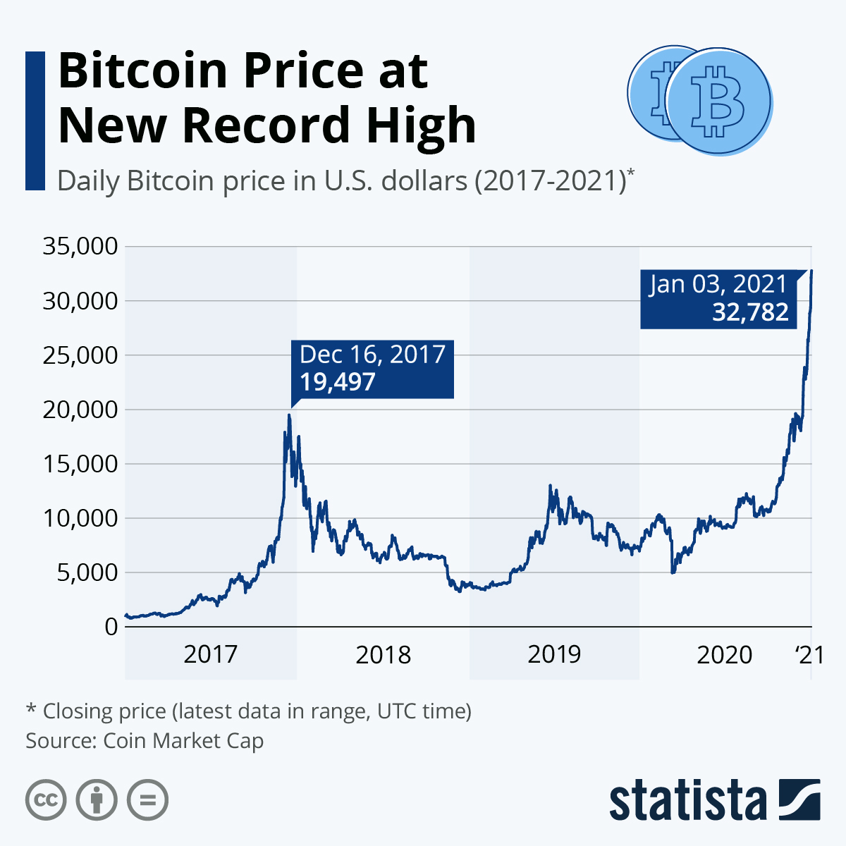 Bitcoin Price at New Record High