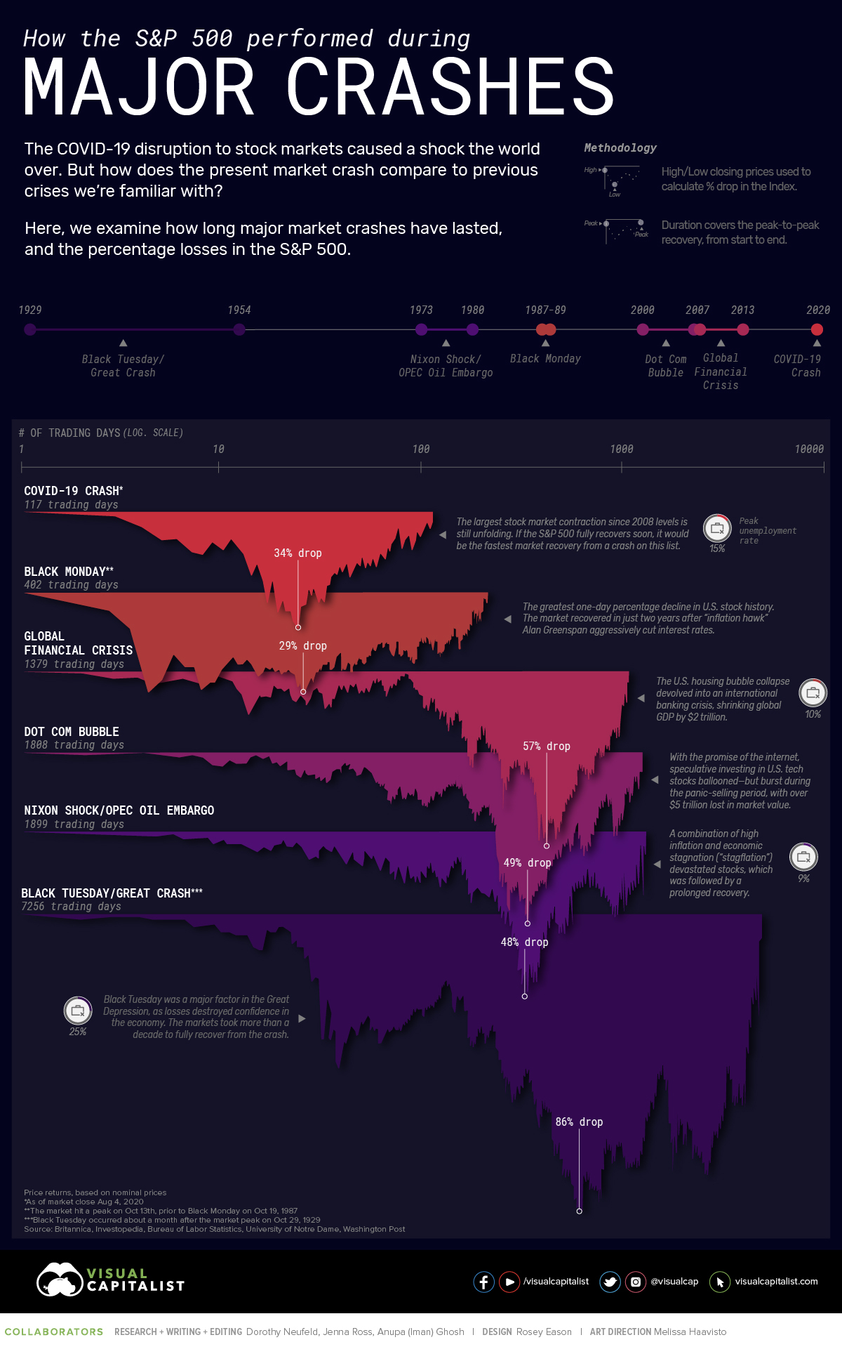 Major Stock Market Crashes