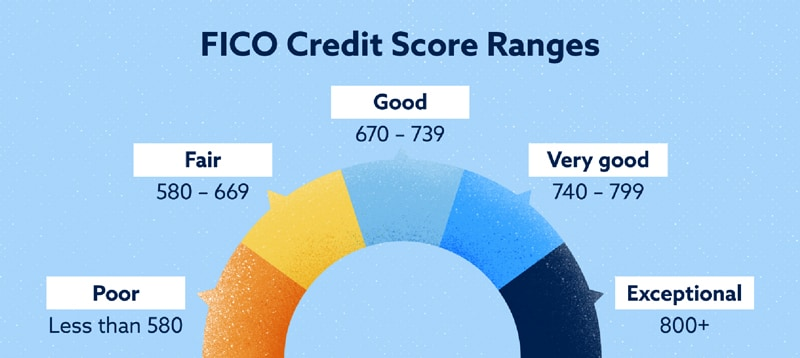 How does the FICO 8 Scoring Model Work?