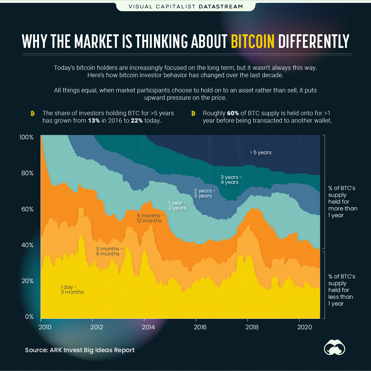why the market is thinking differently about Bitcoin