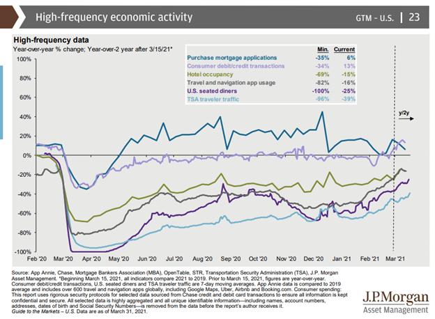 JP Morgan high-frequency economic activity chart