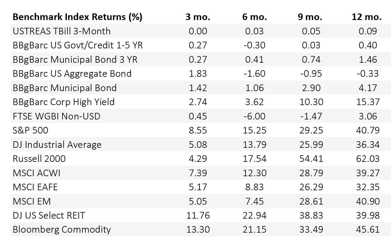 Benchmark Index Returns as of June 30, 2021