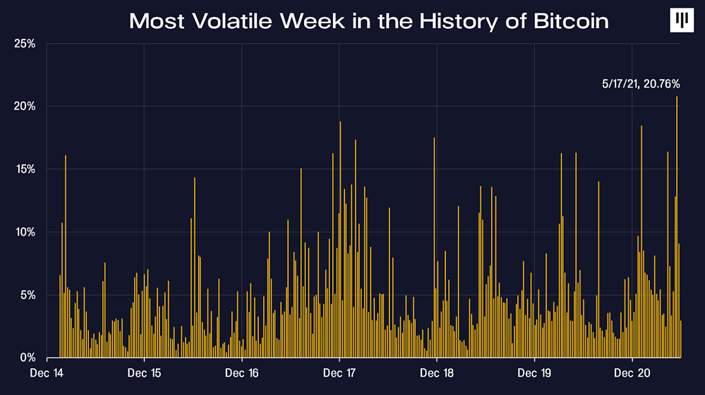 Most volatile week int he history of bitcoin