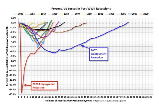 percent job losses in post world war II recessions